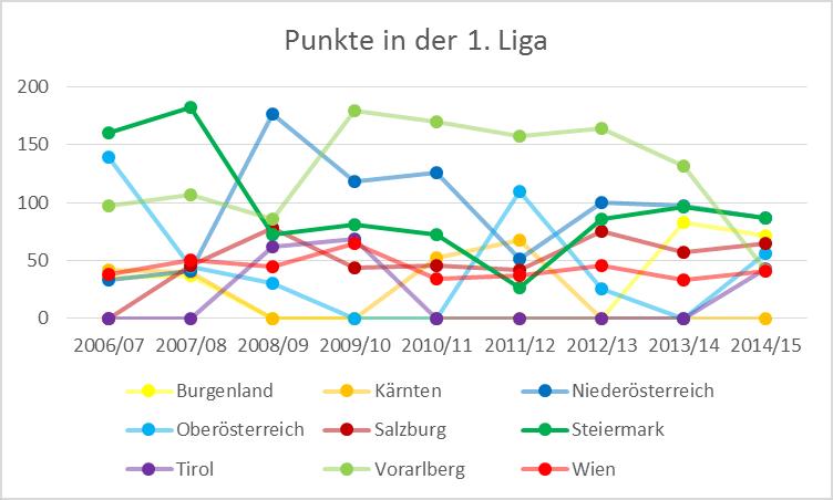 Punkte in der 1. Liga