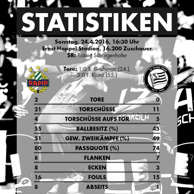 2016-04-24_SK Rapid Wien - SK Sturm Graz - Statistiken