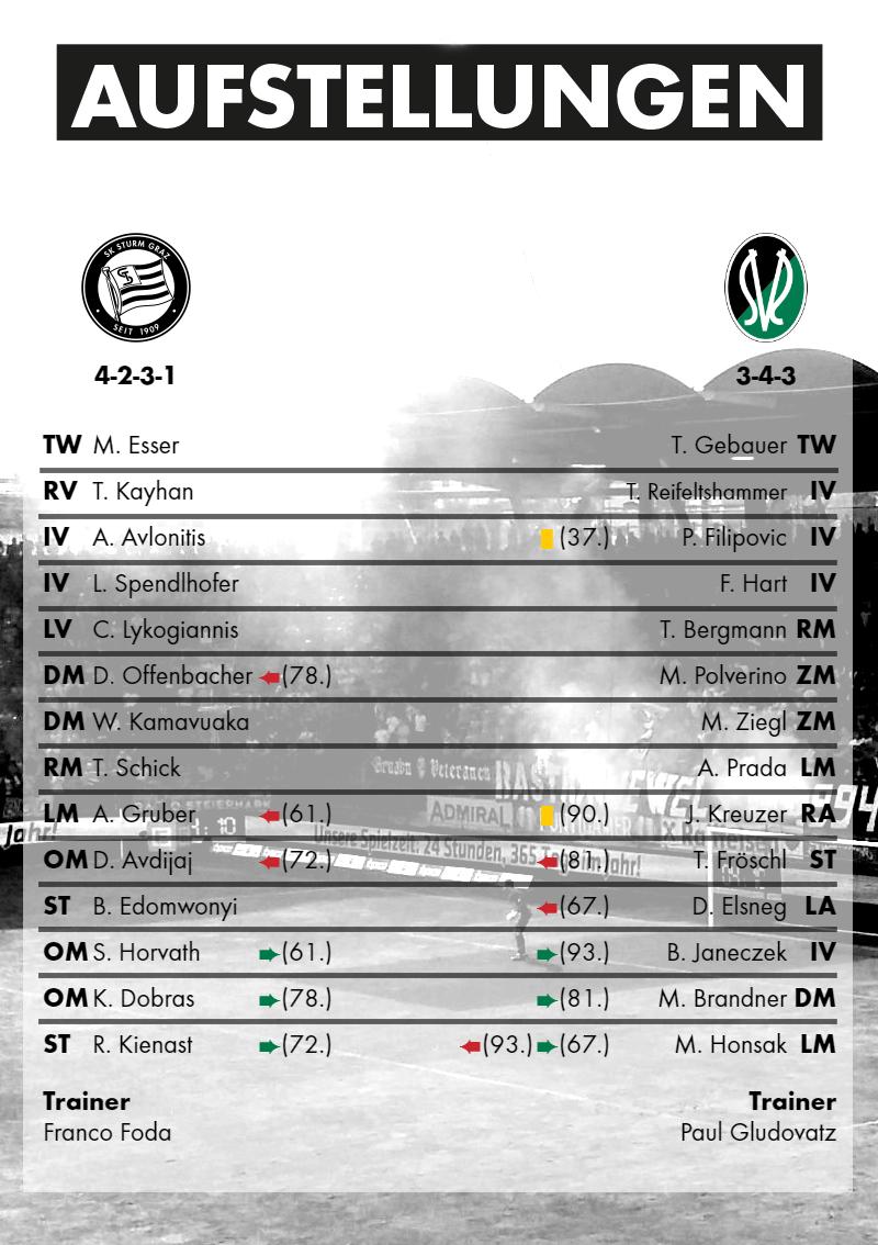 2016-04-30_SK Sturm Graz - SV Ried - Aufstellungen