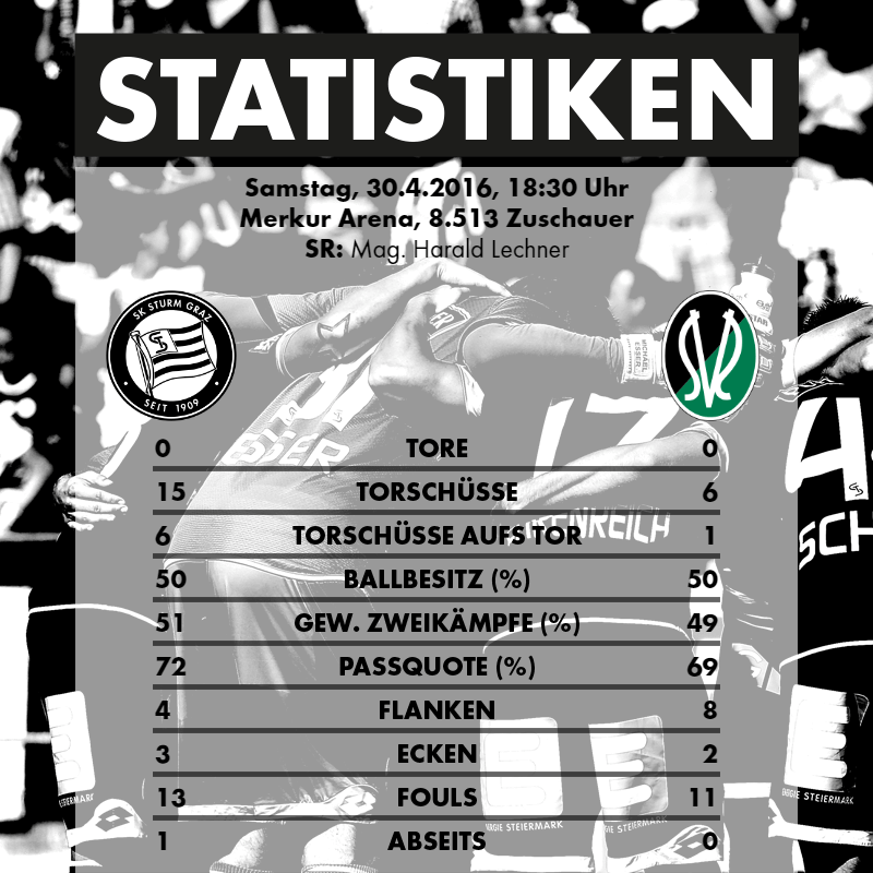 2016-04-30_SK Sturm Graz - SV Ried - Statistiken