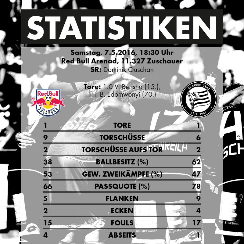 2016-05-07_FC Red Bull Salzburg - SK Sturm Graz - Statistiken