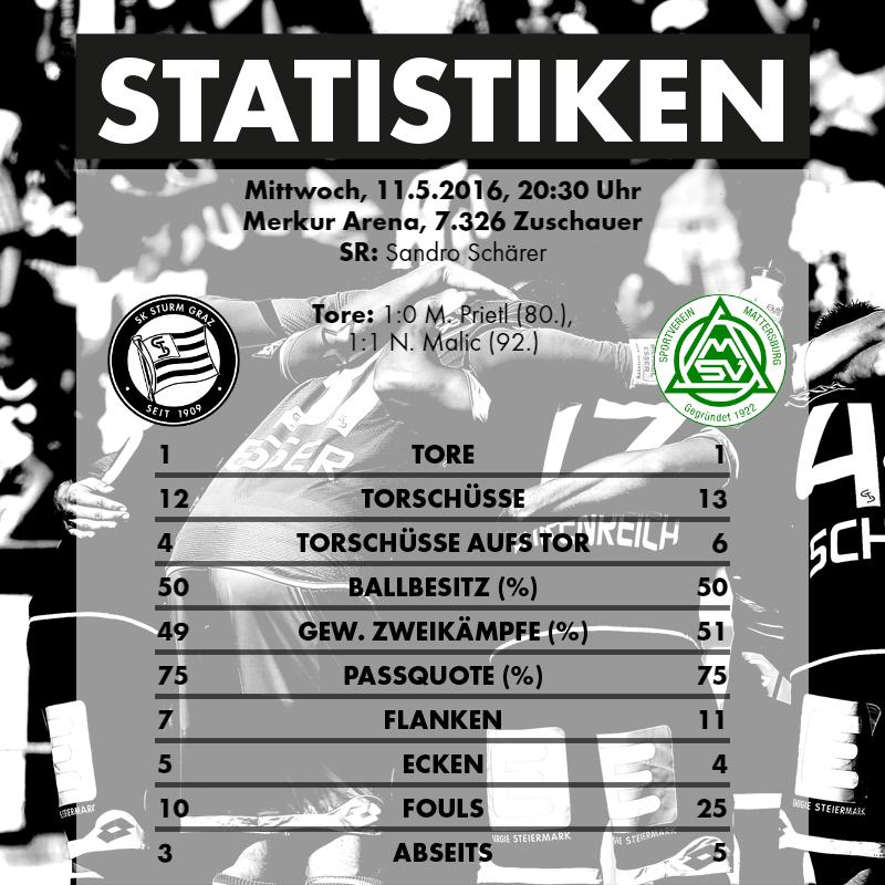 2016-05-11_SK Sturm Graz - SV Mattersburg - Statistiken_NEU