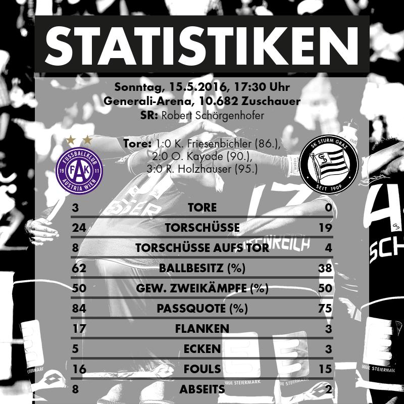 2016-05-15_FK Austria Wien - SK Sturm Graz - Statistiken