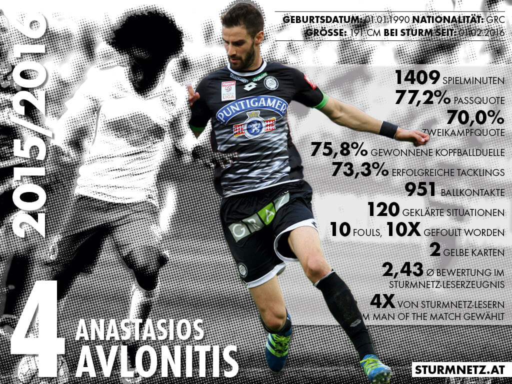 Avlonitis