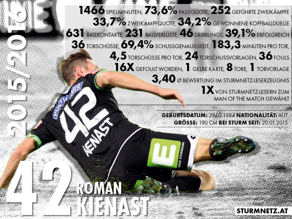 Kienast