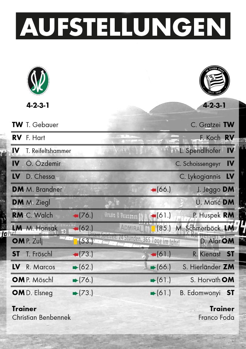 2016-07-30_SV Ried - SK Sturm Graz - Aufstellungen