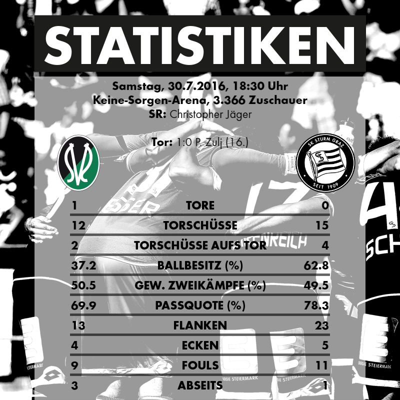 2016-07-30_SV Ried - SK Sturm Graz - Statistiken