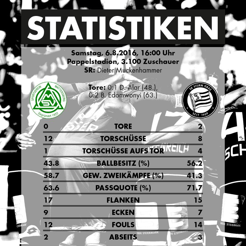 2016-08-06_SV Mattersburg - SK Sturm Graz - Statistiken