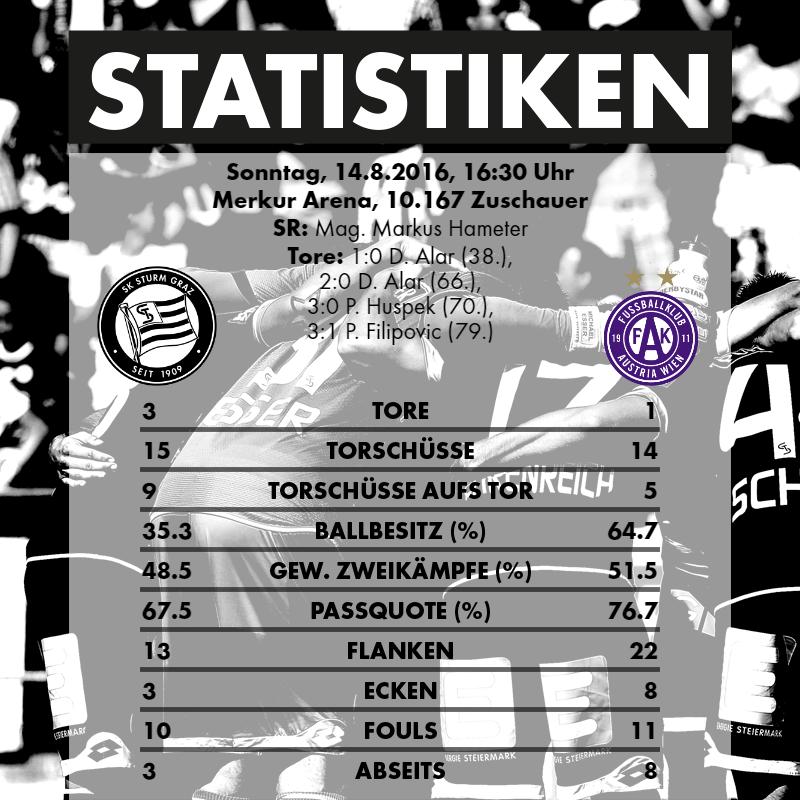 2016-08-14_SK Sturm Graz - FK Austria Wien - Statistiken