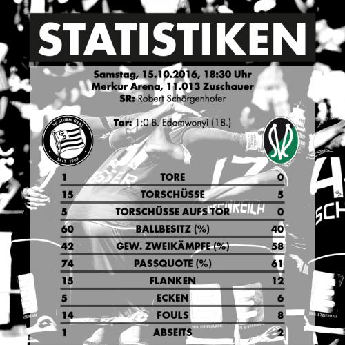 2016-10-15_sk-sturm-graz-sv-ried-statistiken