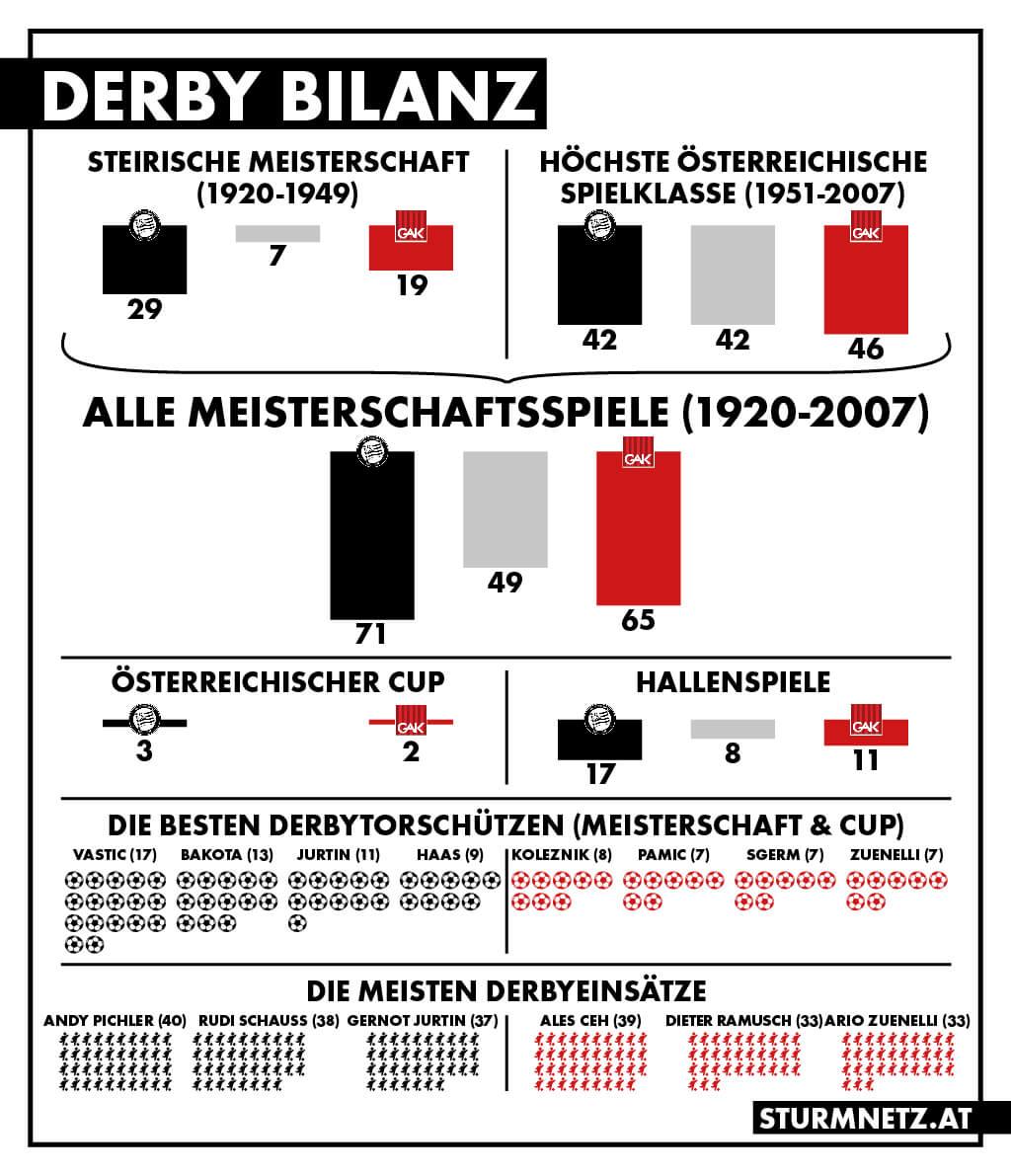 derby_bilanz